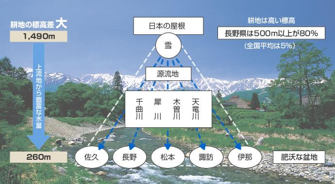 図解:変化に富んだ地形と気象